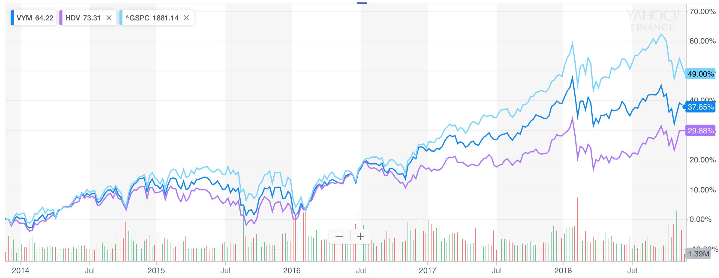 VYMのチャート比較
