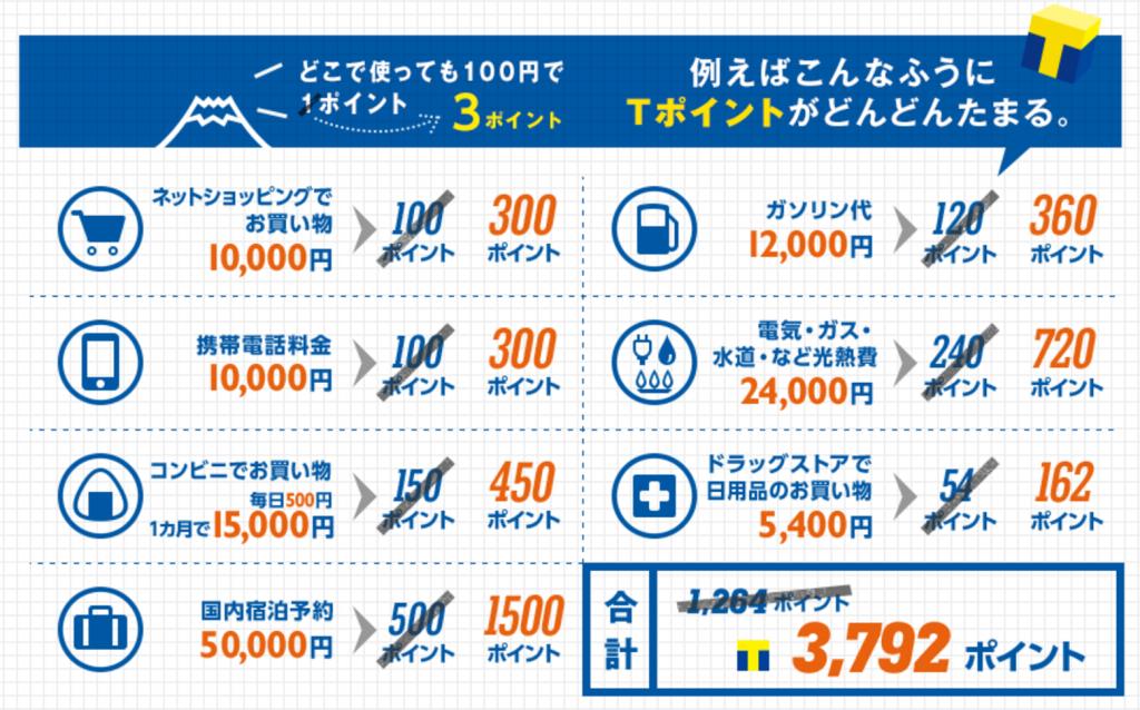Yahoo JAPANカード