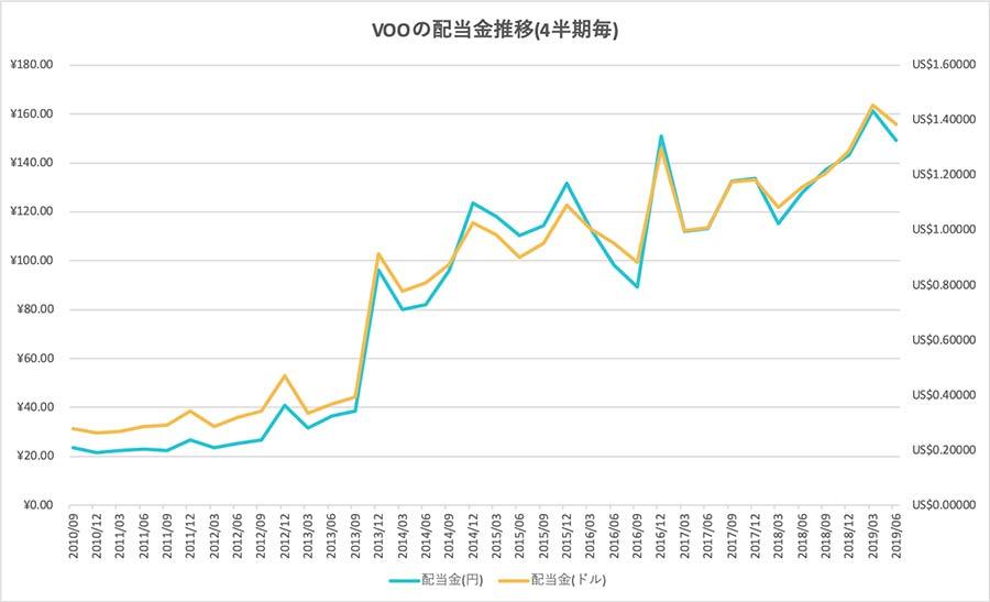 VOOの配当金推移