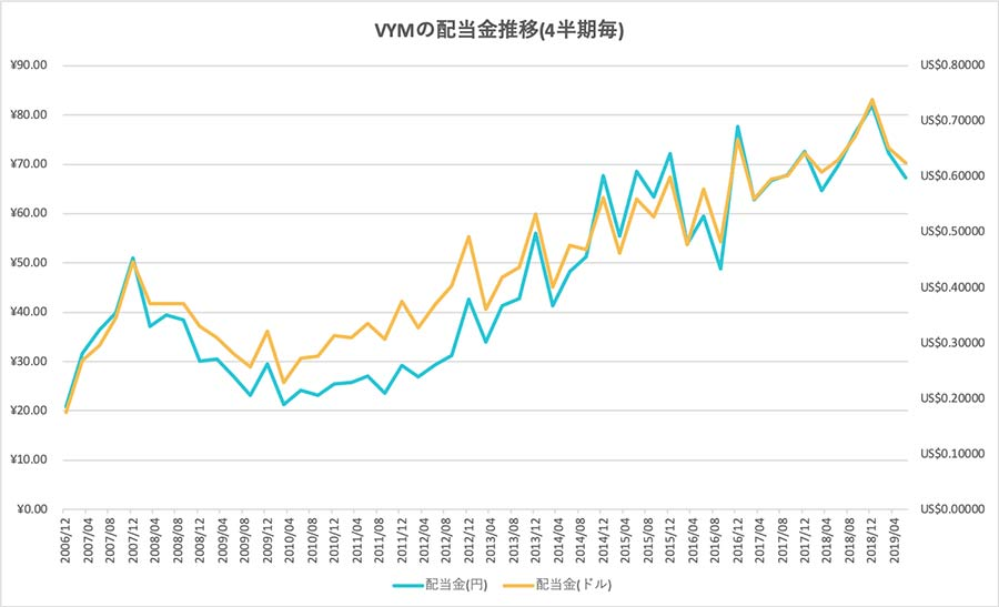 VYMの配当金推移