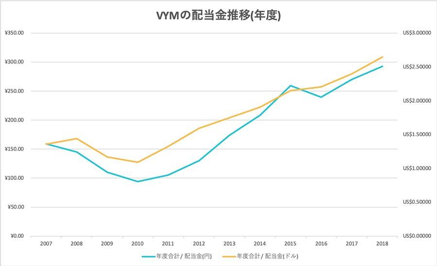 VYMの配当金推移(年度)