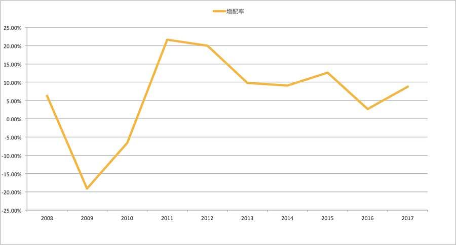 VYMの分配率推移