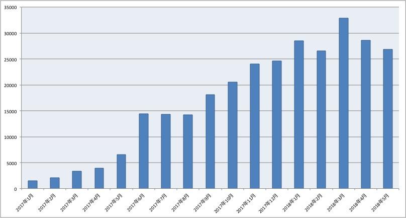 ブログ運営PV数