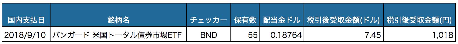 配当金_201809