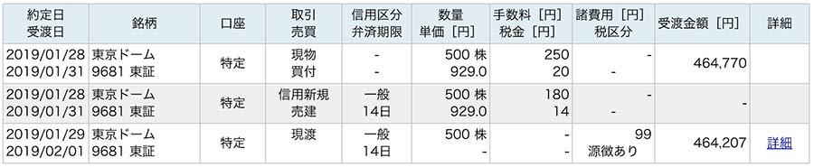 東京ドームの株主優待のコスト