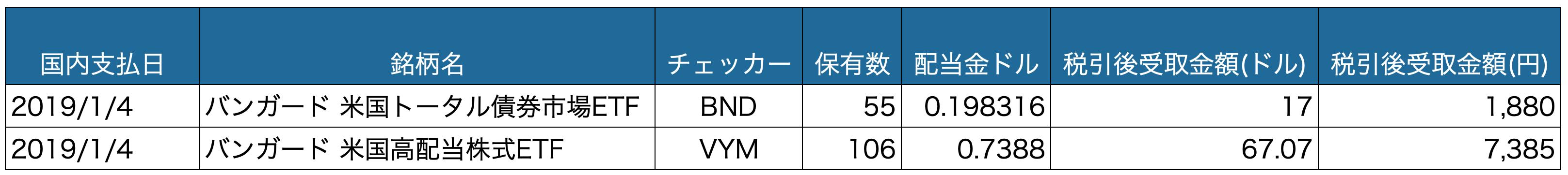 配当金_201901