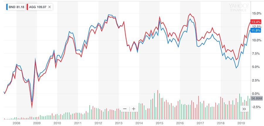 BNDとAGGの比較チャート