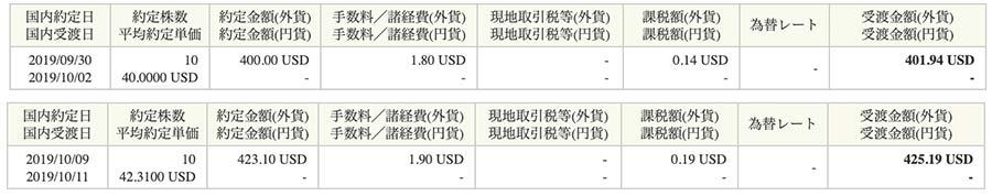 アルトリアグループの購入株価