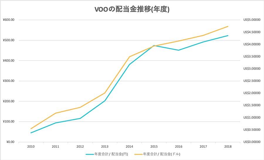 VOOの配当金推移(年度)