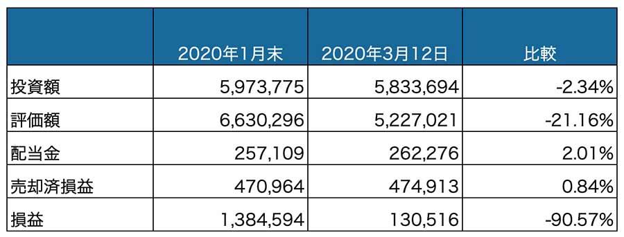 投資資産_20200312