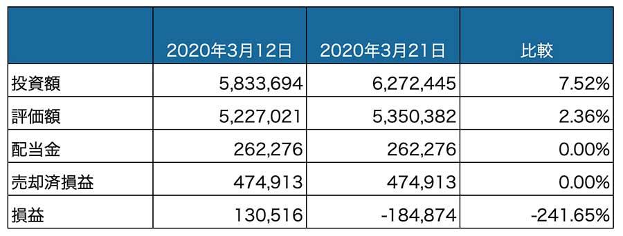 投資資産_20200321