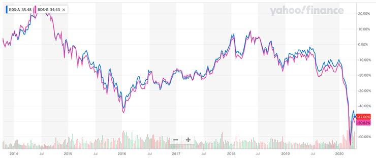 RDSAとRDSBの株価
