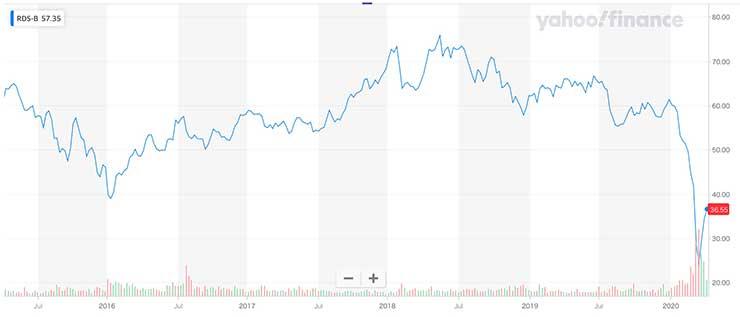 ロイヤル・ダッチ・シェルの株価(RDS-B)