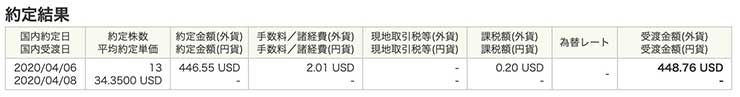 ロイヤル・ダッチ・シェルの購入株価(RDS-B)